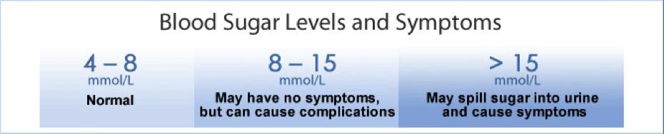 Blood glucose level symptoms