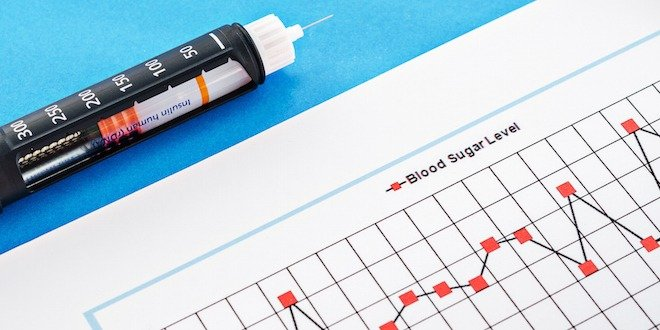 interpreting blood sugar results