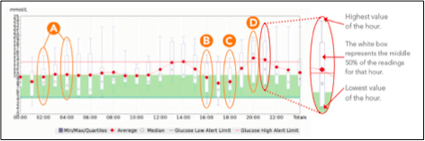 Figure 1 Continuous glucose monitoring