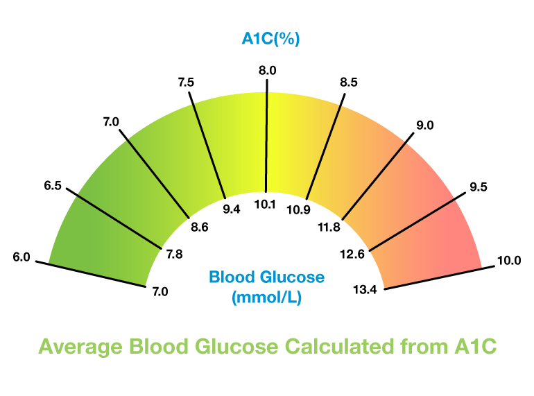 A1C blood glucose chart